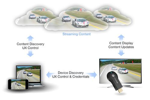 Google Chromecast allows third party applications to display content on a television screen