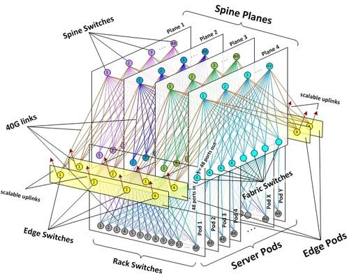 Facebook's new network fabric architecture for its data centers is designed to handle growing traffic between servers.