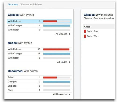 New for Puppet Enterprise 3.1 is the event inspector, an interactive reporting tool that allows system administrators to visualize IT infrastructure changes at a glance.
