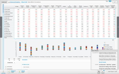 Tidemark's cloud-based budget and finance software now offers predictive analytics from unstructured data sources like Twitter feeds and RDIF sensors.