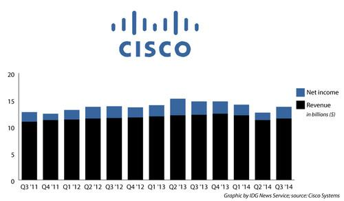 Cisco's quarterly earnings for Q3 2014