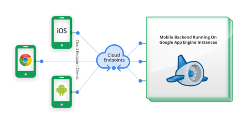 Google Cloud Endpoints provides the backend tools needed to create a mobile application, using the Google Apple Engine