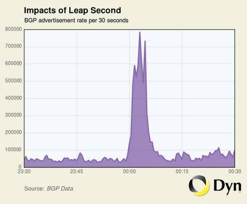 The leap second added to clocks at midnight Wednesday caused more than 2,000 networks to briefly crash.