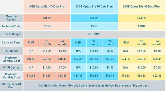 Optus' 4G pricing plans