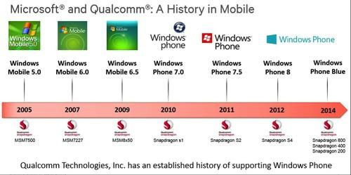 Chart listing Microsoft and Qualcomm historical software and hardware relationship