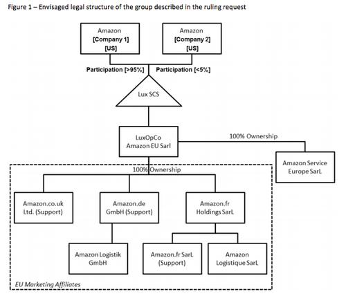 The legal structure of the Amazon group described in the Luxembourg ruling
