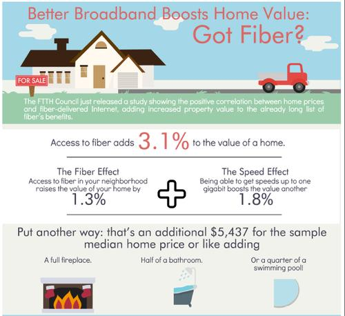 U.S. homes with fiber broadband service can be worth 3 percent more than homes without service, according to the Fiber to the Home Council Americas in this June 29, 2015 graphic.