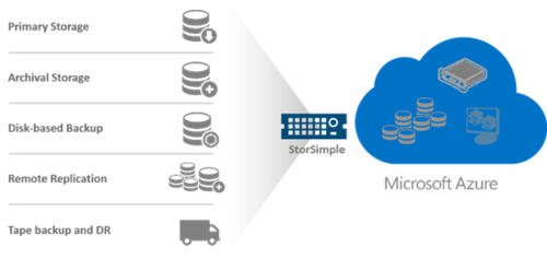 Microsoft Azure StorSimple allows enterprises to consolidate data in the cloud
