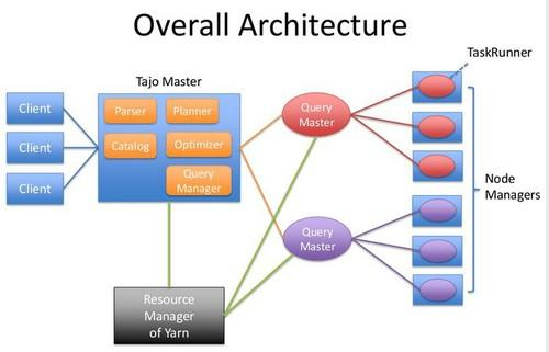 Tajo provides the ability to set up a distributed data warehouse accross multiple servers