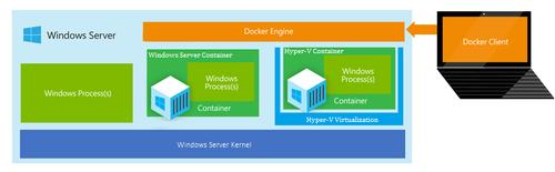 Microsoft offers a container technology for Windows
