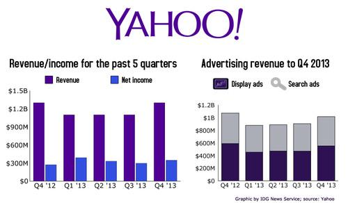 Yahoo's earnings to Q4 2013