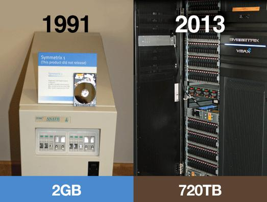 In Pictures: Data storage -- then and now