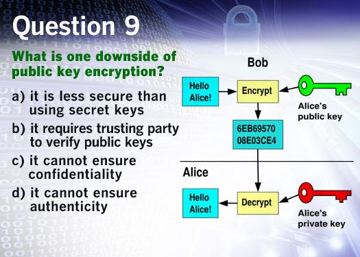 Quiz: Do you know IT security?