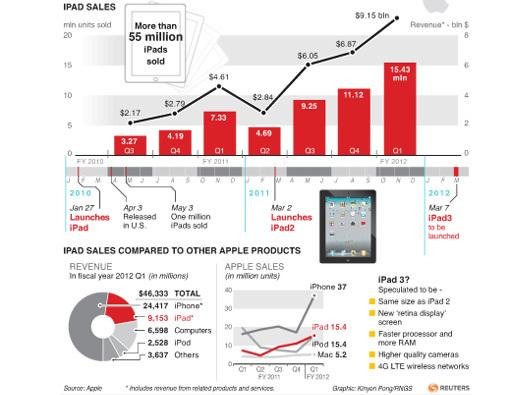 In Pictures: Inside Apple's iPad world-wide ubiquity