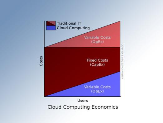 In Pictures: Cloud predictions for 2013