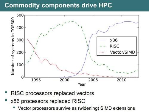 Smartphone chips could replace server processors in HPC, researchers say