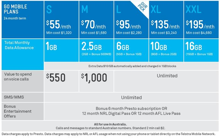 Telstra's postpaid Go Mobile plans