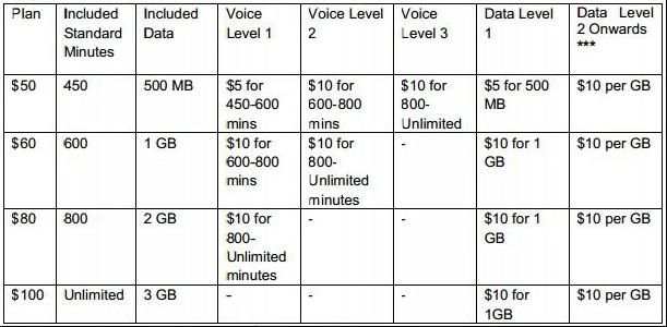 how to change my optus plan