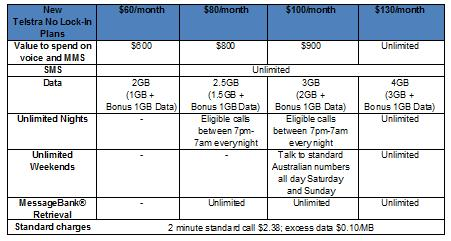 Telstra's new no lock-in consumer plans