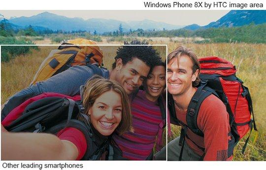 An ultra-wide angle 88 degree front-facing camera will capture almost triple the area of most other front-facing smartphone cameras, says HTC.