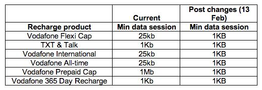 Vodafone's per kB data changes, which come into effect from February 2013.