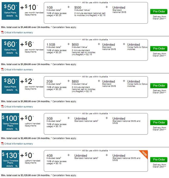 Some of Optus' pricing plans for the BlackBerry Z10.