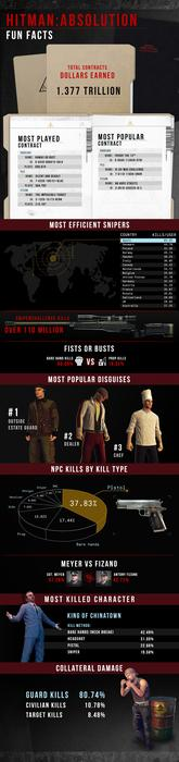 Hitman: Absolution infographic